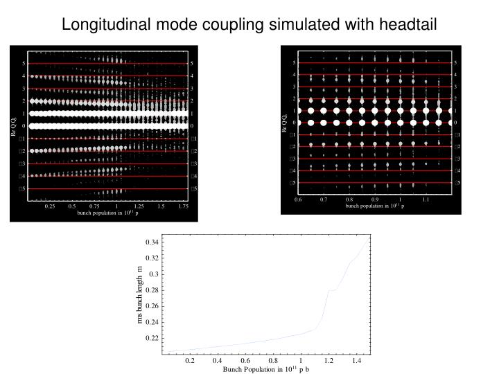 Longitudinal mode coupling simulated with headtail