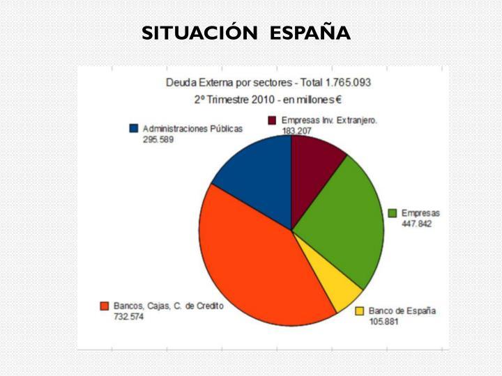 SITUACIÓN  ESPAÑA