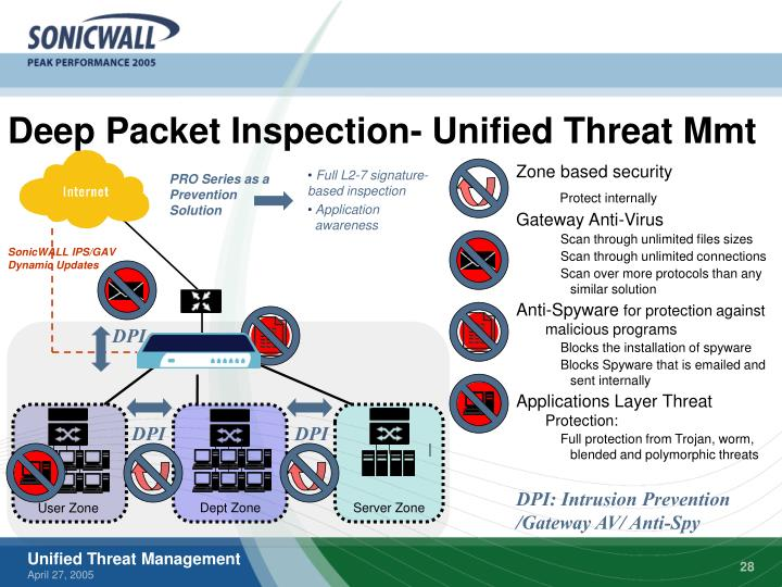 Deep Packet Inspection- Unified Threat Mmt