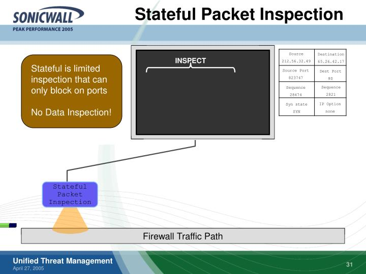 Stateful Packet Inspection