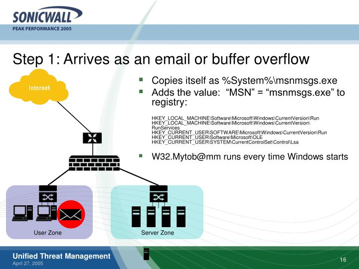 Step 1: Arrives as an email or buffer overflow