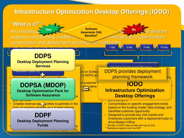 Infrastructure Optimization Desktop Offerings (IODO)