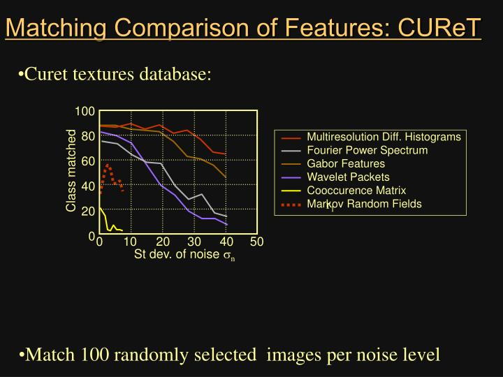 Matching Comparison of Features: CUReT
