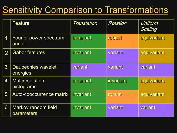 Sensitivity Comparison to Transformations