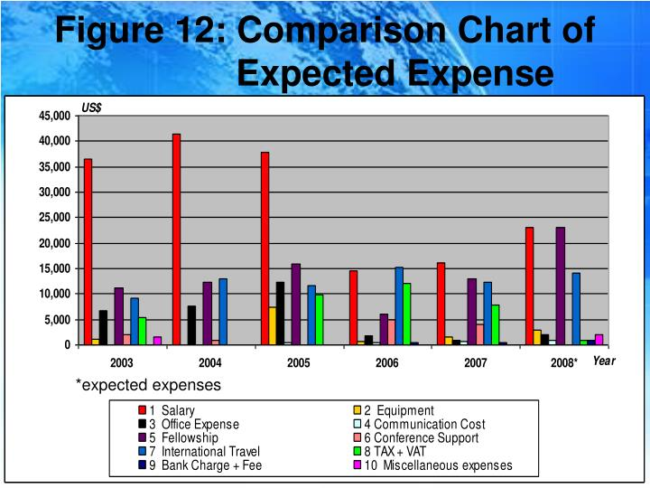 Figure 12: Comparison Chart of