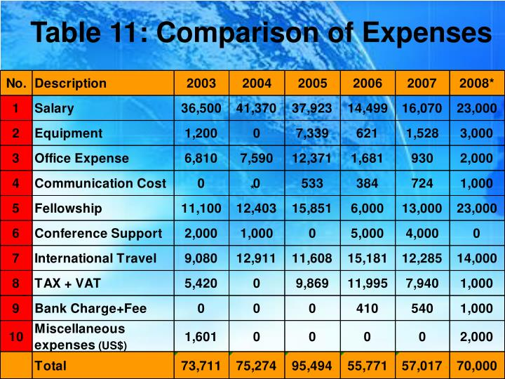 Table 11: Comparison of Expenses
