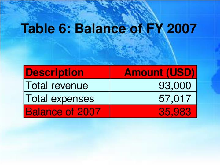 Table 6: Balance of FY 2007