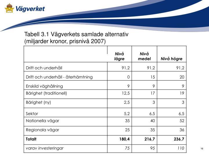 Tabell 3.1 Vägverkets samlade alternativ