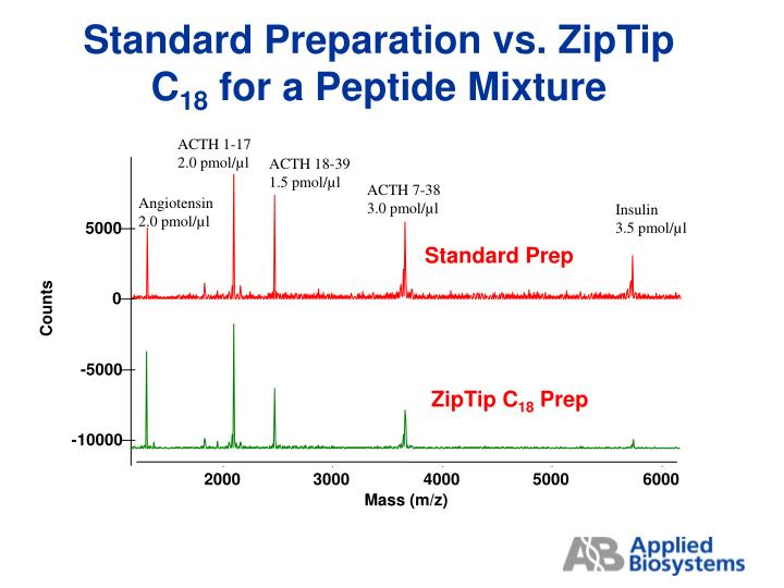 Standard Preparation vs. ZipTip C