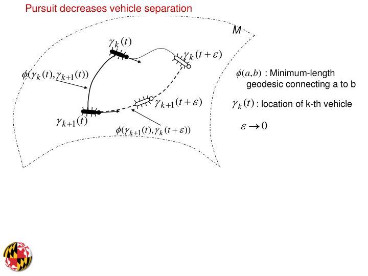 Pursuit decreases vehicle separation