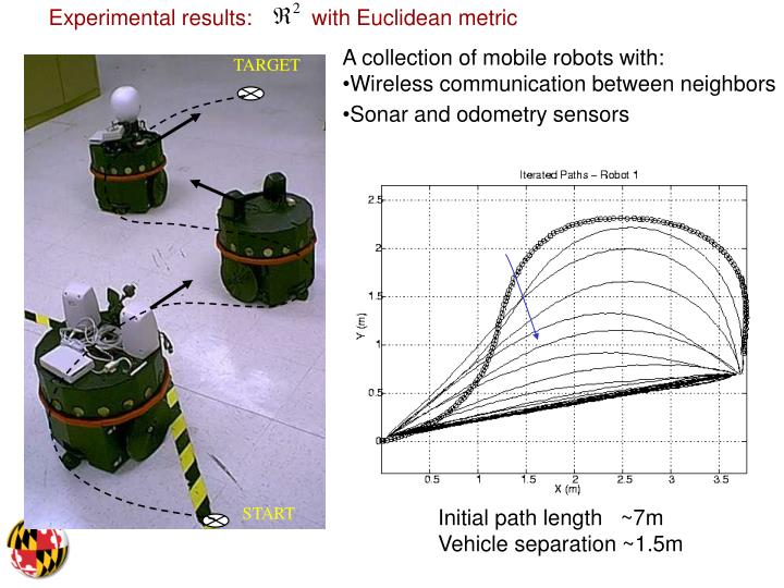 Experimental results:          with Euclidean metric