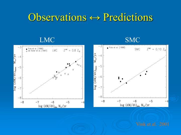 Observations ↔ Predictions
