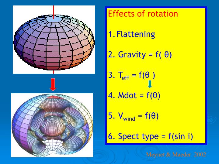 Effects of rotation