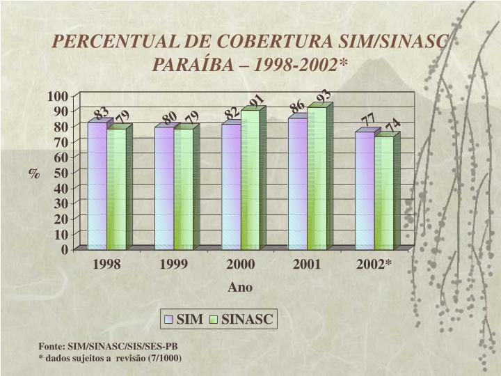 PERCENTUAL DE COBERTURA SIM/SINASC