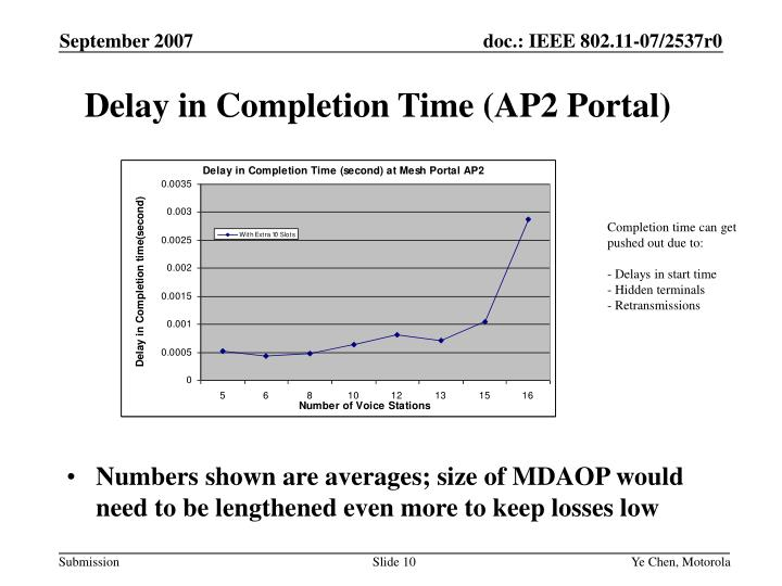 Delay in Completion Time (AP2 Portal)