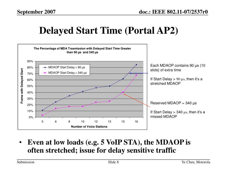 Delayed Start Time (Portal AP2)
