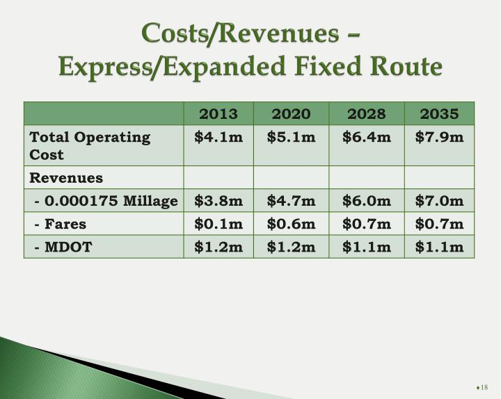 Costs/Revenues – Express/Expanded Fixed Route