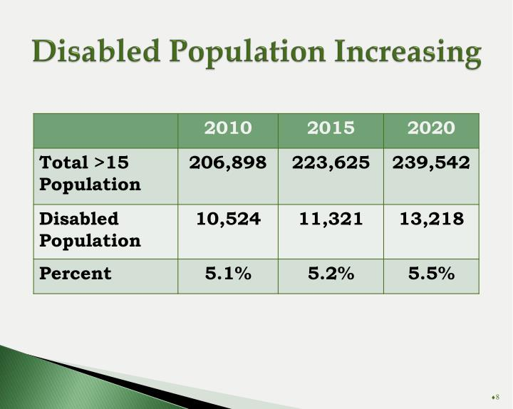 Disabled Population Increasing