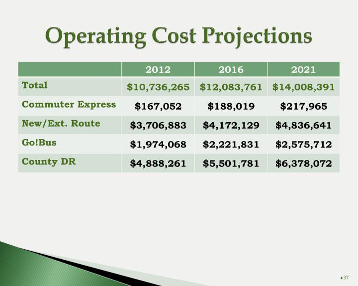 Operating Cost Projections