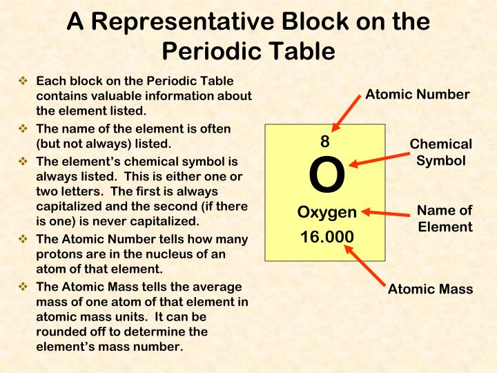 Each block on the Periodic Table contains valuable information about the element listed.
