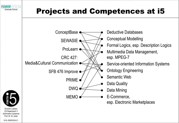 Projects and Competences at i5