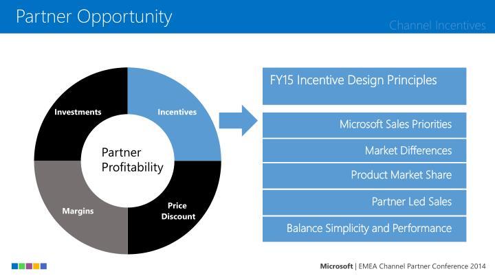 Partner Profitability