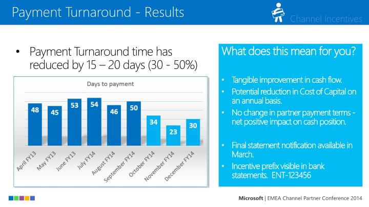 Payment Turnaround - Results