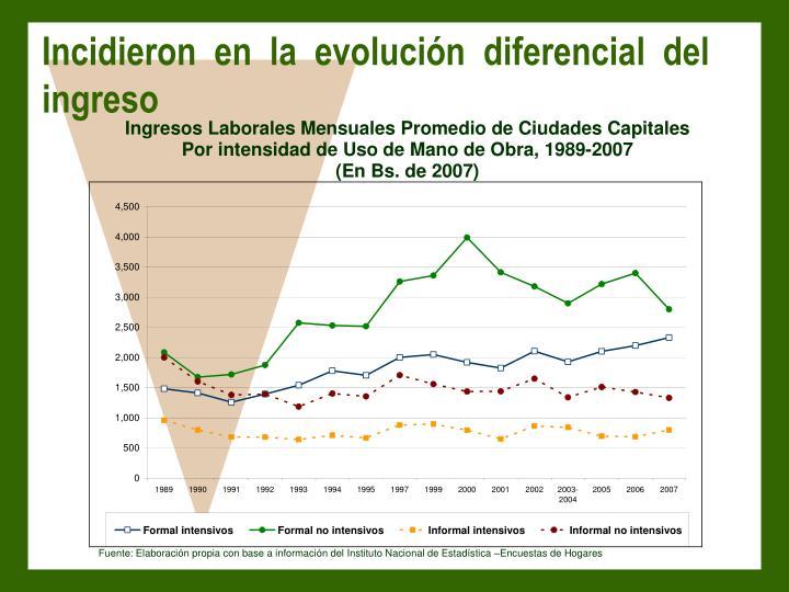 Incidieron en la evolución diferencial del ingreso