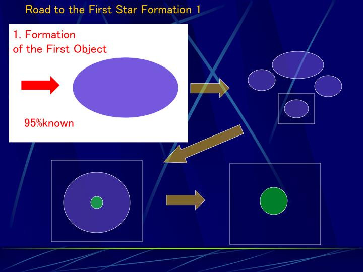 Road to the First Star Formation 1