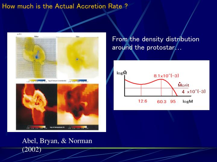 How much is the Actual Accretion Rate ?