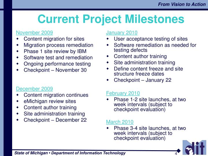Current Project Milestones
