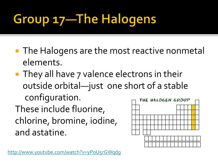Group 17—The Halogens