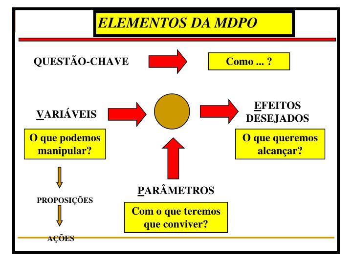 ELEMENTOS DA MDPO