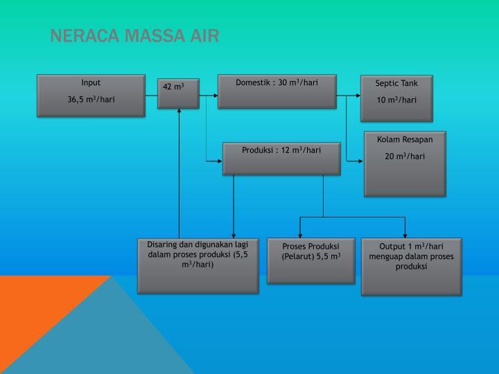 NERACA MASSA AIR
