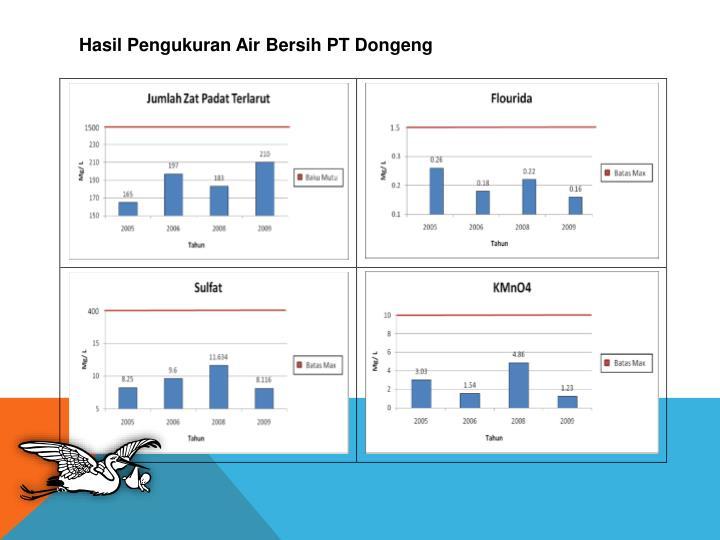 Hasil Pengukuran Air Bersih PT Dongeng