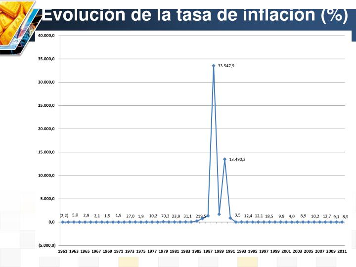 Evolución de la tasa de inflación (%)