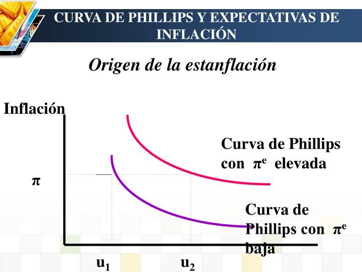 Curva de Phillips con  π
