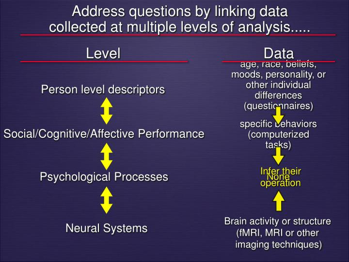 Address questions by linking data collected at multiple levels of analysis.....
