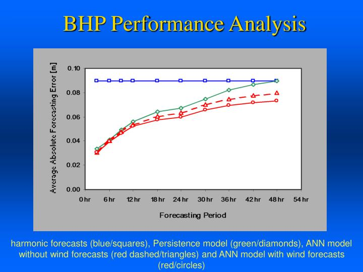 BHP Performance Analysis