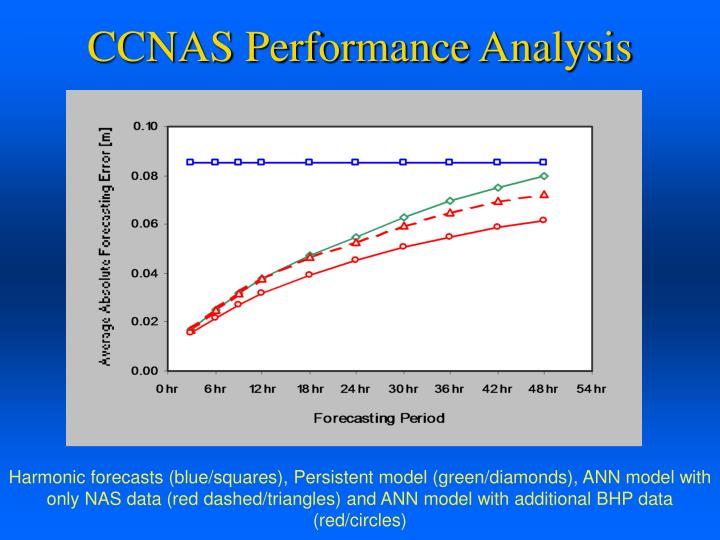 CCNAS Performance Analysis
