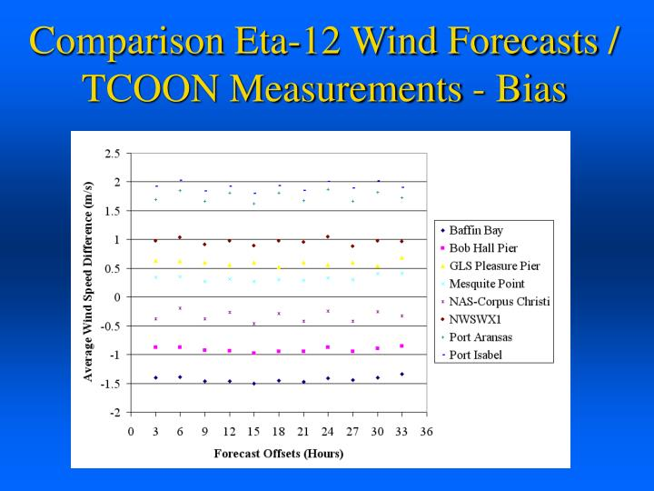 Comparison Eta-12 Wind Forecasts / TCOON Measurements - Bias