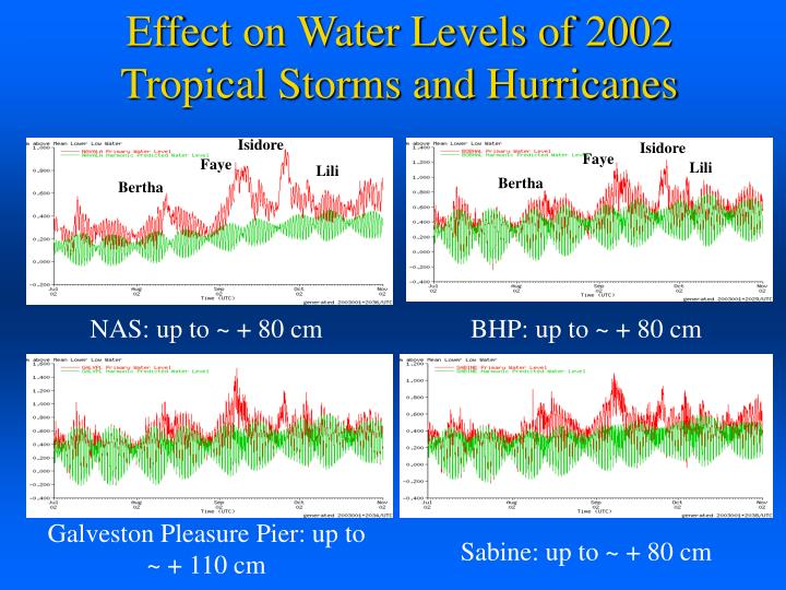 Effect on Water Levels of 2002 Tropical Storms and Hurricanes