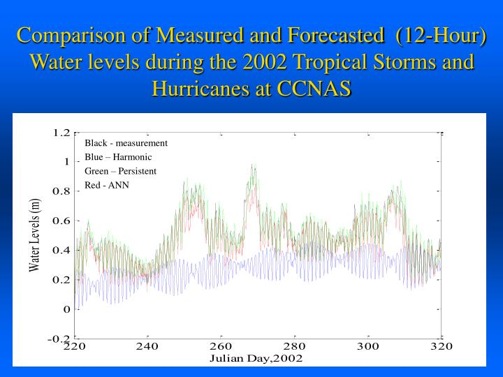 Comparison of Measured and Forecasted  (12-Hour) Water levels during the 2002 Tropical Storms and Hurricanes at CCNAS