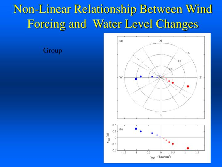 Non-Linear Relationship Between Wind Forcing and  Water Level Changes