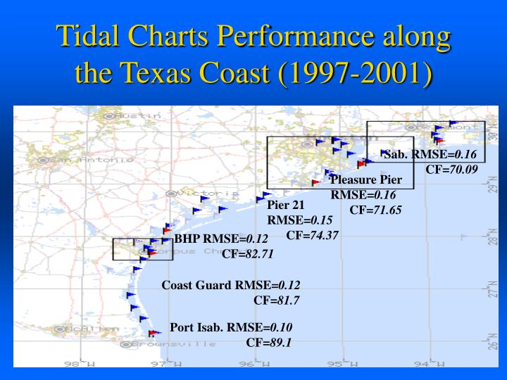 Tidal Charts Performance along the Texas Coast (1997-2001)
