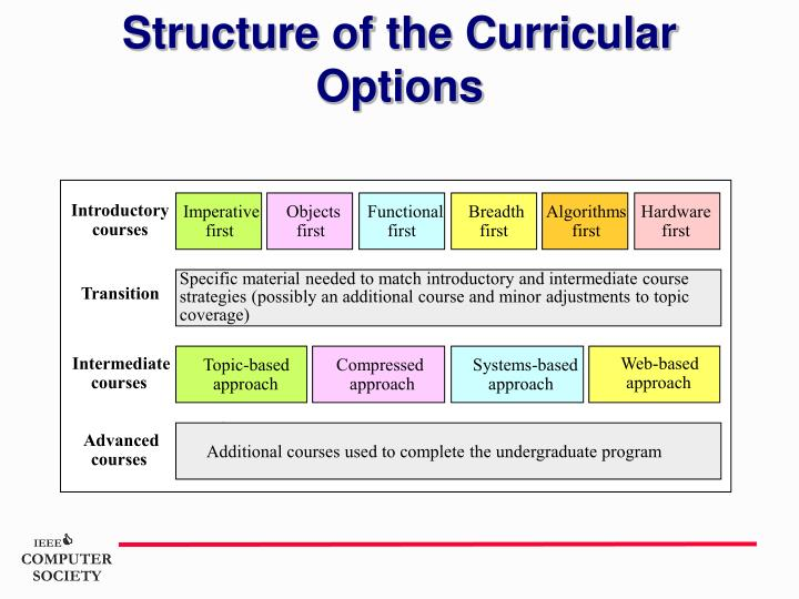 Structure of the Curricular Options