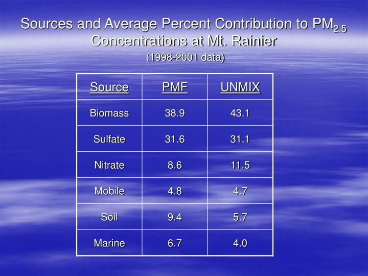 Sources and Average Percent Contribution to PM