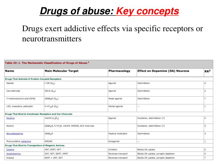 Drugs of abuse:
