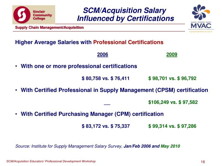 Higher Average Salaries with