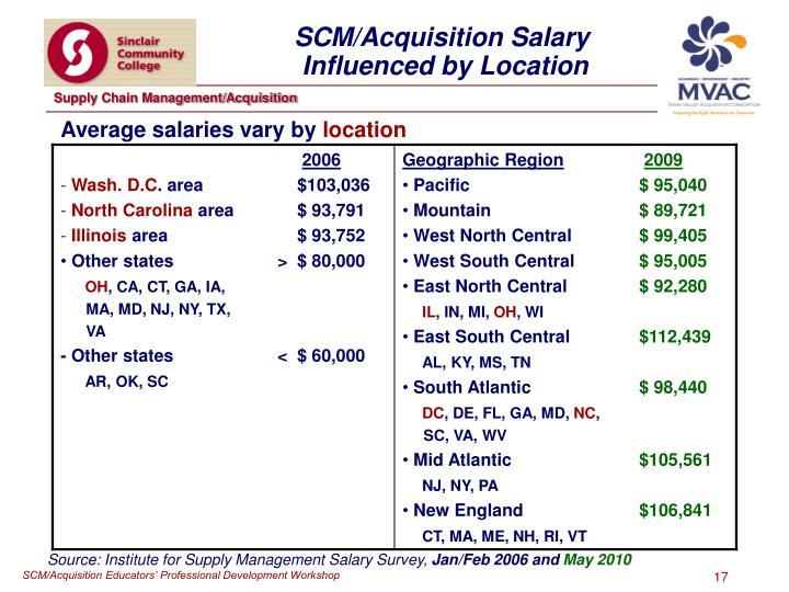 SCM/Acquisition Salary